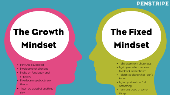 Growth Mindset brains